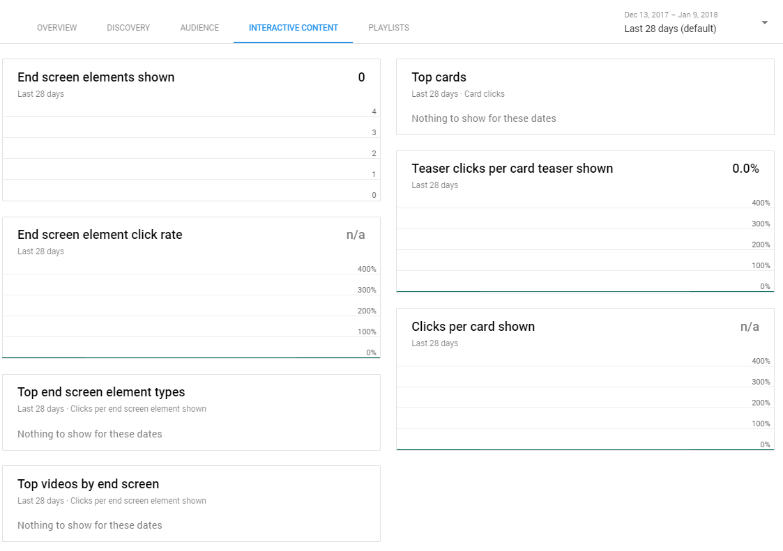 interactive content in youtube analytics