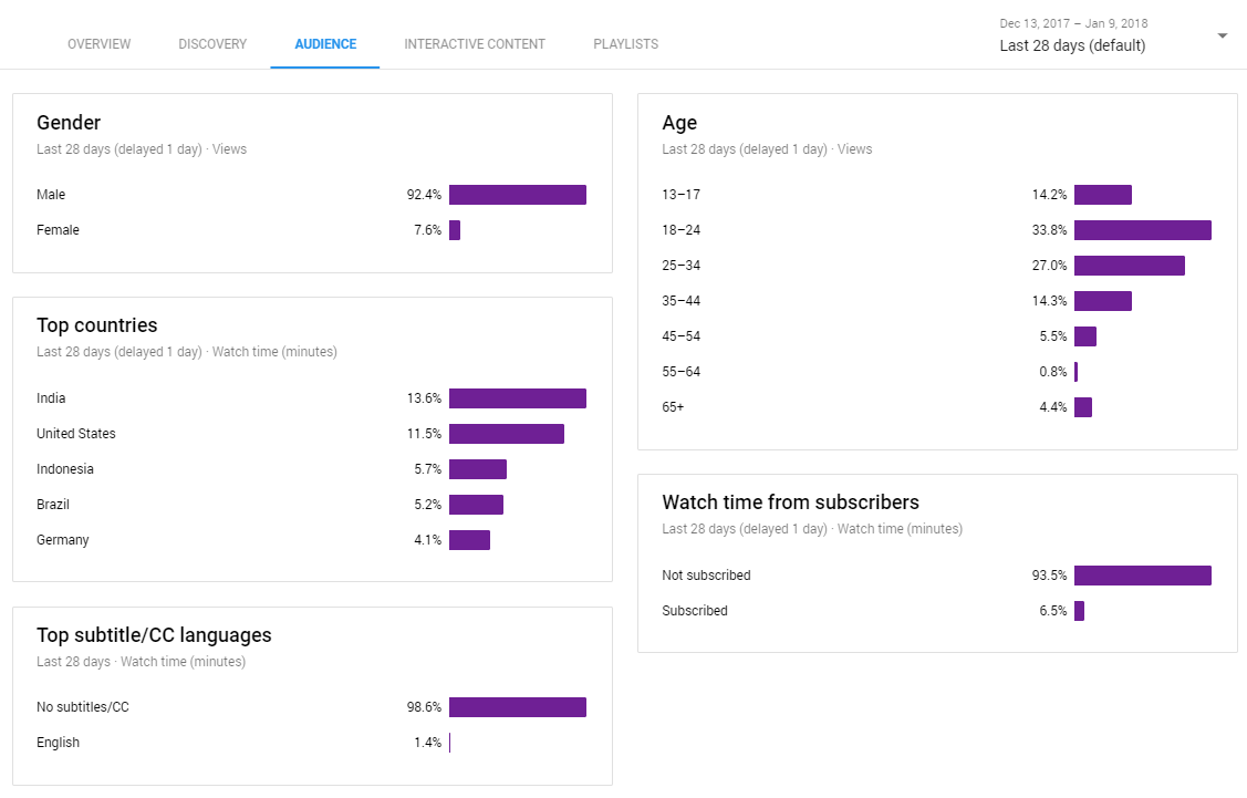 audience tabs in youtube analytics