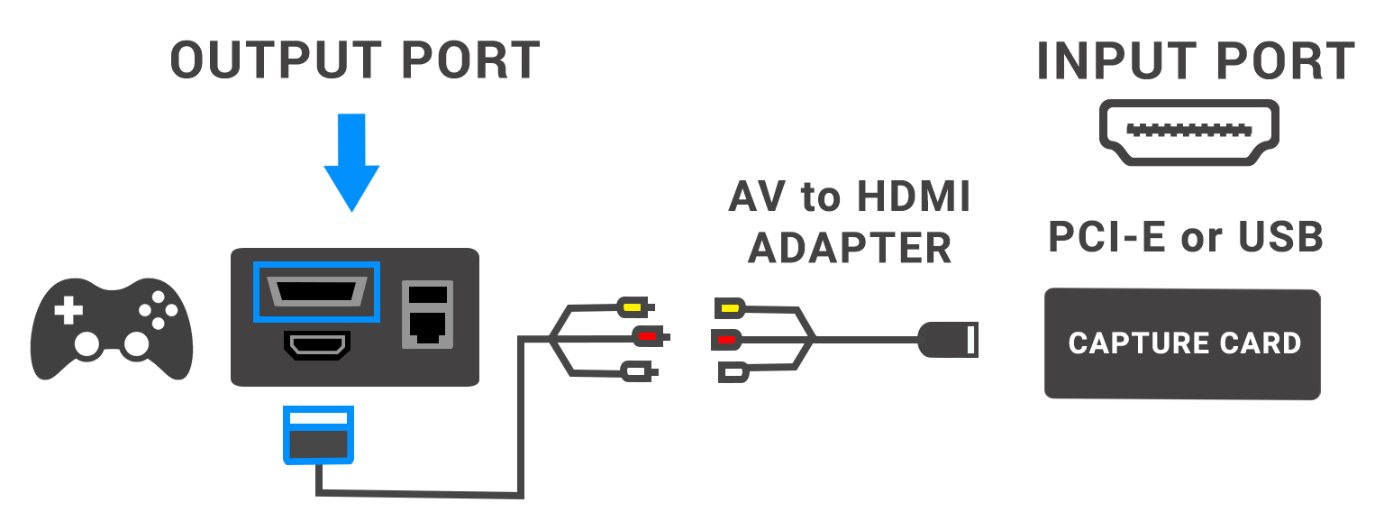 Connect game console with AV to HDMI Adapter, then conntect the adapter to PCI-E or USB Capture Card